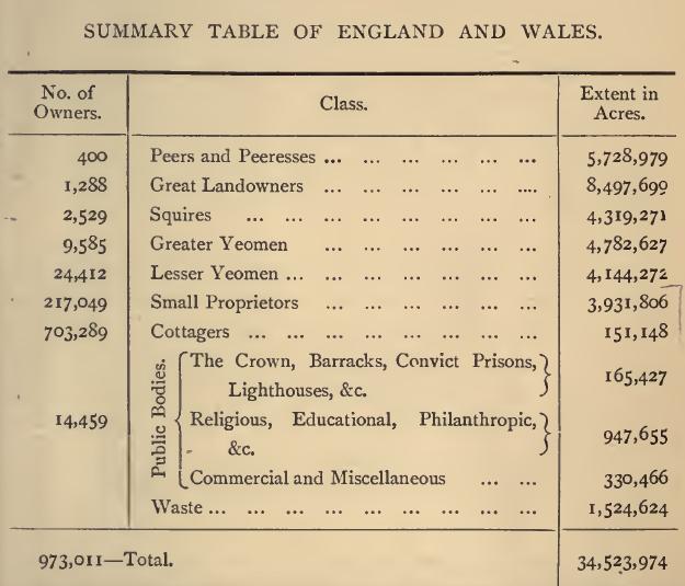 bateman-summary-table-1883