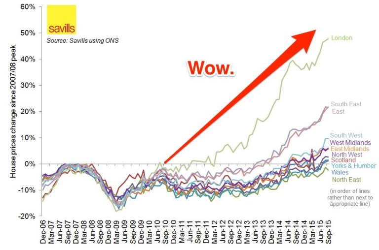 savills London house prices since recession