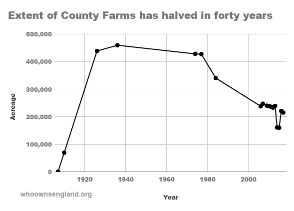 Decline in County Farms graph